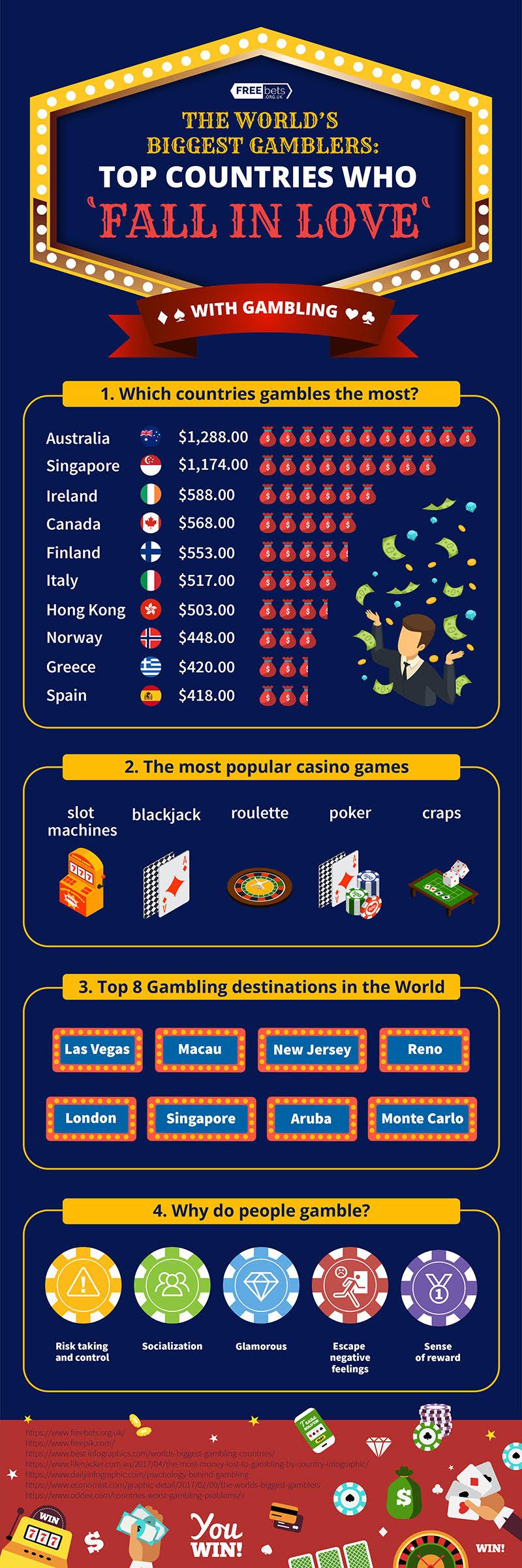 Biggest Gamblers